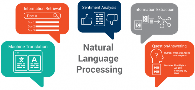 Best Natural Language Processing Books 2019 for Beginners